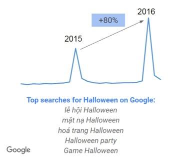 Nắm bắt xu hướng Google Trends, cơ hội bán hàng từ Lễ hội Halloween - Ảnh 7.