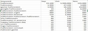 Nắm bắt xu hướng Google Trends, cơ hội bán hàng từ Lễ hội Halloween - Ảnh 6.