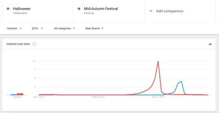 Nắm bắt xu hướng Google Trends, cơ hội bán hàng từ Lễ hội Halloween - Ảnh 2.