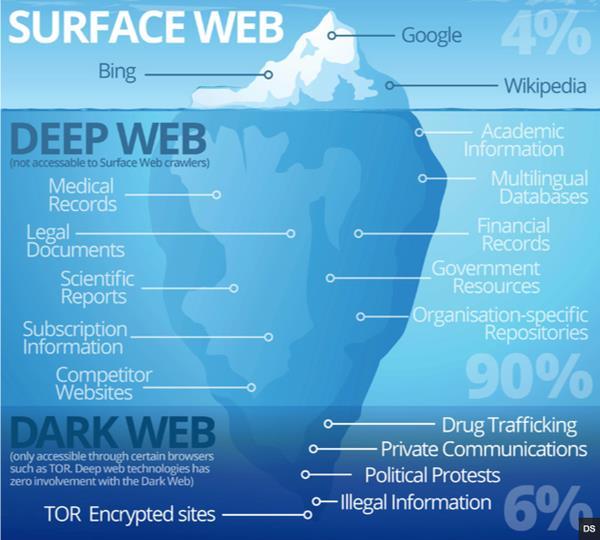Khám phá tầng ngầm của đại dương Internet (phần 1) - Ảnh 1.