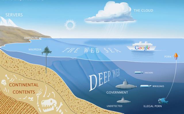 Khám phá tầng ngầm của đại dương Internet (phần 1) - Ảnh 3.