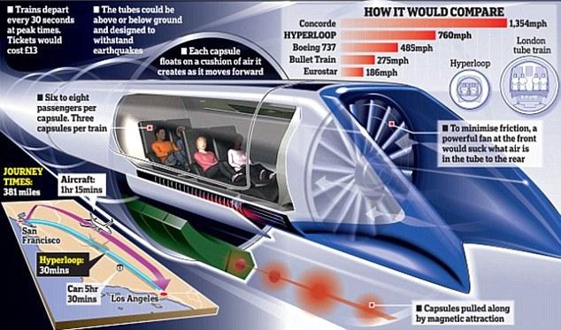 Elon Musk đang xây dựng hệ thống giao thông siêu tốc - Ảnh 2.