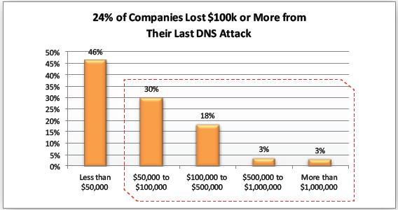 Nhiều doanh nghiệp điêu đứng trước các cuộc tấn công DNS - Ảnh 1.