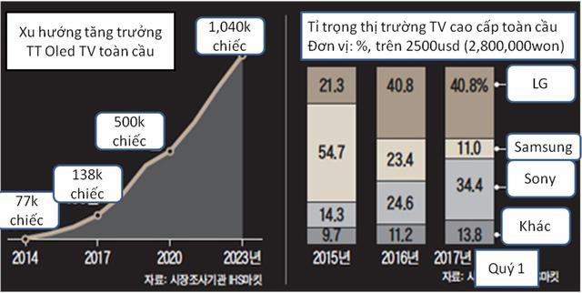 LG OLED TV tăng trưởng nóng - Ảnh 1.