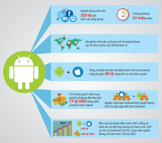 Người dùng Android dành 325 tỉ giờ trên các ứng dụng - Ảnh 2.