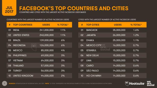 Việt Nam đứng thứ 7 thế giới về số người dùng Facebook - Ảnh 1.