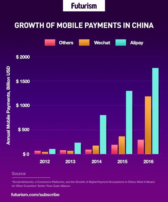Thanh toán điện tử đang thay thế hoàn toàn tiền mặt ở Trung Quốc - Ảnh 1.