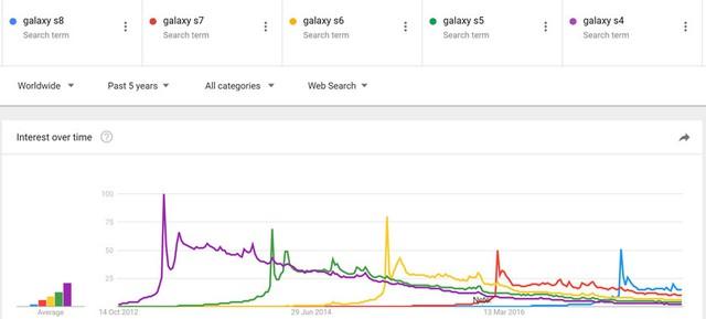 Sự hứng thú với điện thoại mới ngày càng giảm, vì sao?