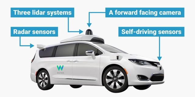 Đừng lo lắng về xe tự lái vì công nghệ này thực sự an toàn - Ảnh 1.