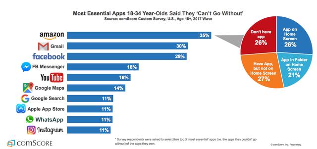 10 ứng dụng được yêu thích nhất của nhóm 18-34 tuổi - Ảnh 1.