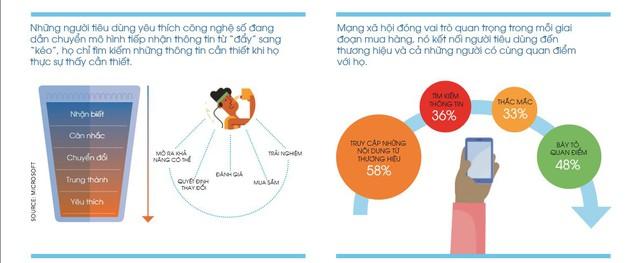 Điều gì thúc đẩy người tiêu dùng kết nối và mua hàng? - Ảnh 5.