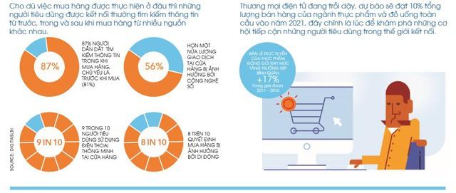 Điều gì thúc đẩy người tiêu dùng kết nối và mua hàng? - Ảnh 3.