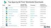 Các ứng dụng Facebook được tải nhiều nhất lịch sử Google Play