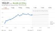 Điểm tin ngày 9-5:Cổ phiếu Apple phá vỡ kỷ lục của chính mình