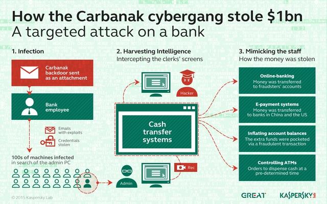 Kaspersky Lab: Tội phạm mạng APT đã tấn công tổ chức tài chính Việt Nam - Ảnh 1.