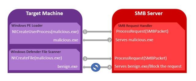 Mã độc có thể đánh lừa Windows Defender để tấn công máy tính - Ảnh 2.